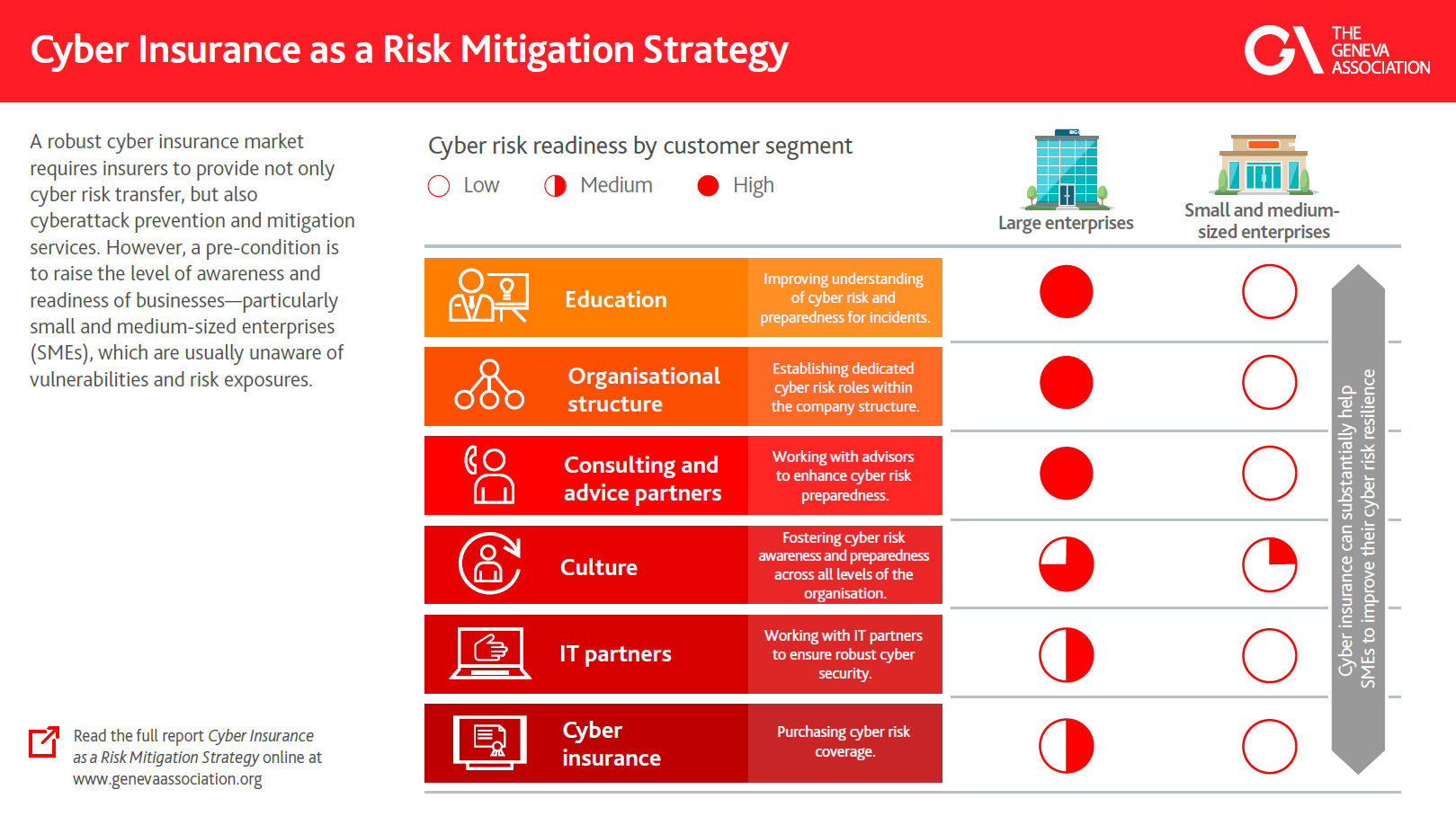 Cyber risk readiness by customer segment
