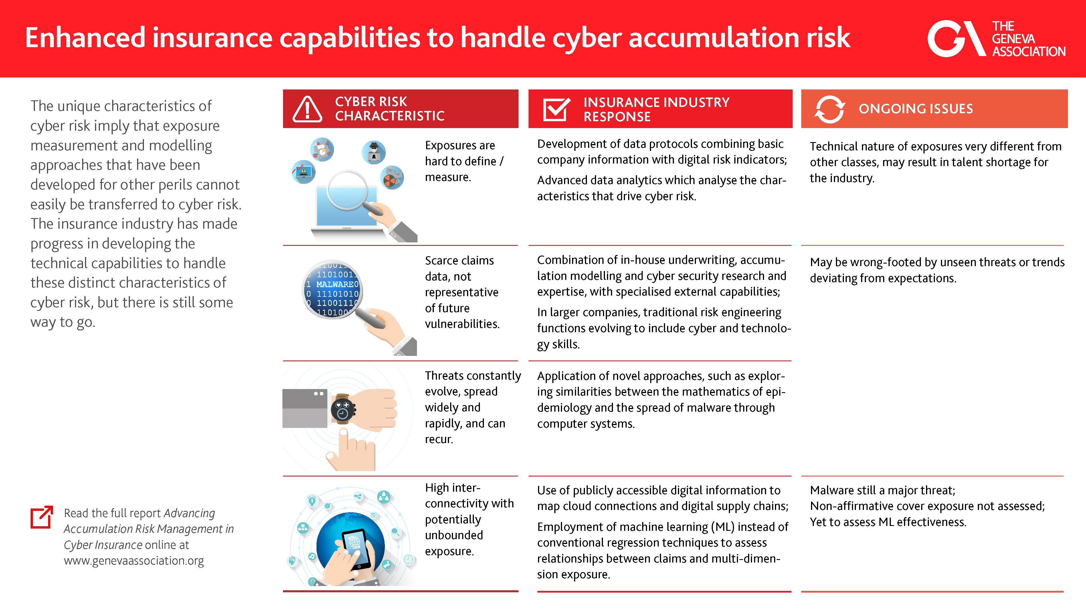 Infographic: Enhanced insurance capabilities to handle cyber accumulation risk