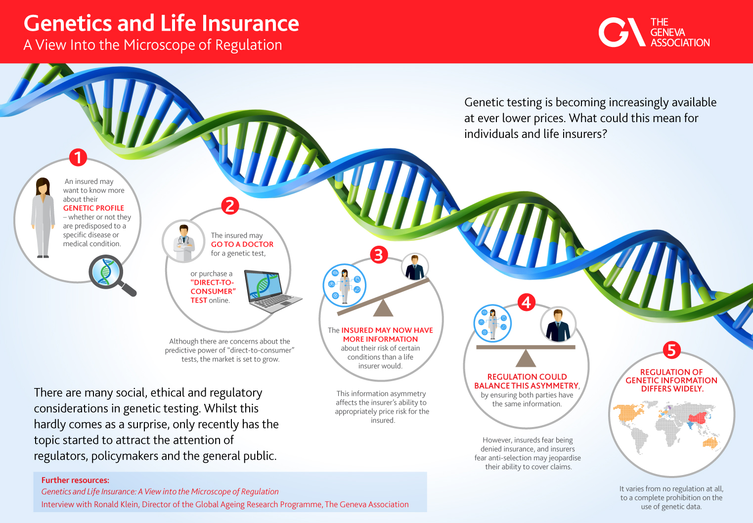 Infographic Image Genetics and Life Insurance