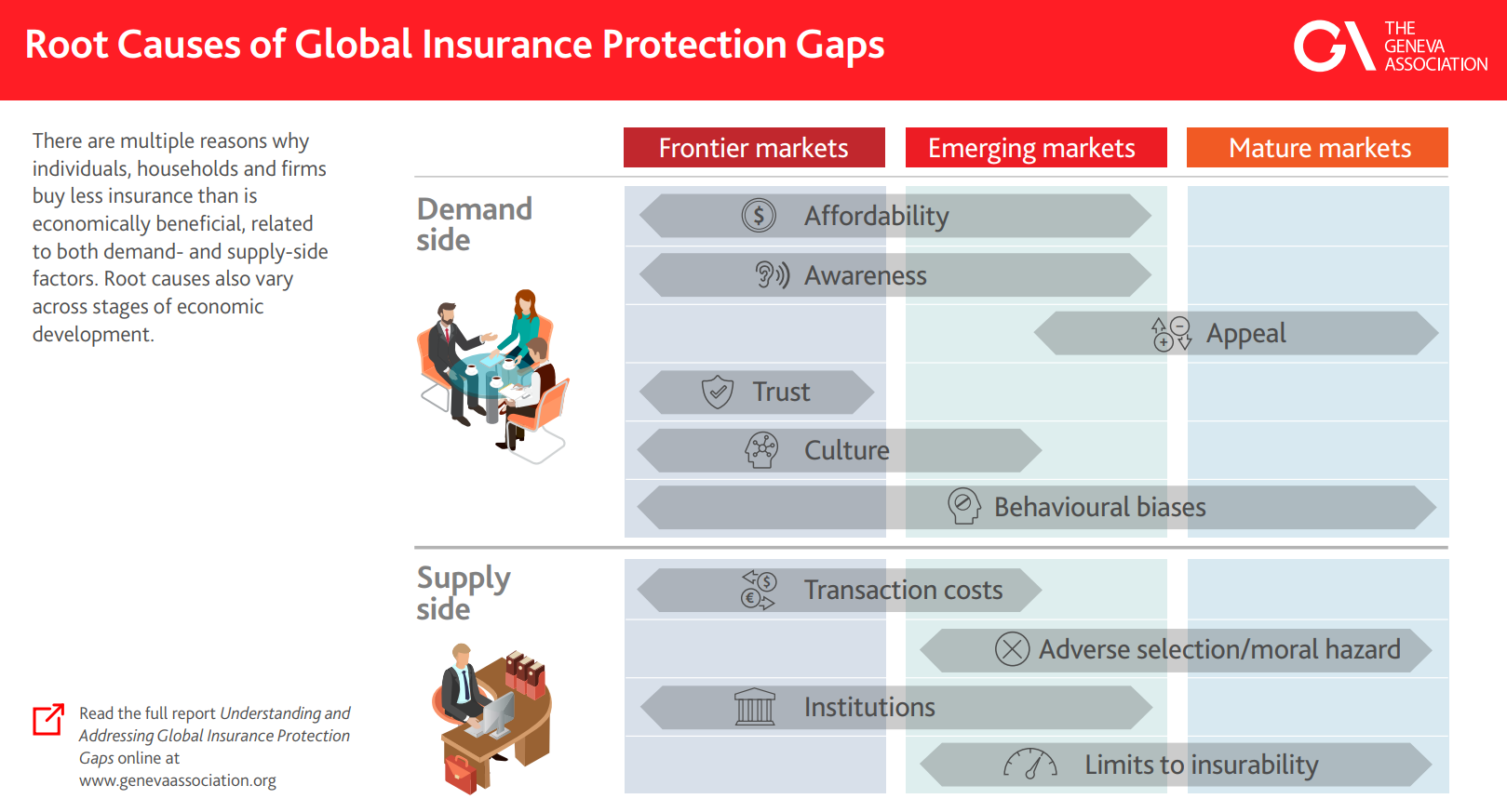 Root Causes of Global Insurance Protection Gaps infographic image