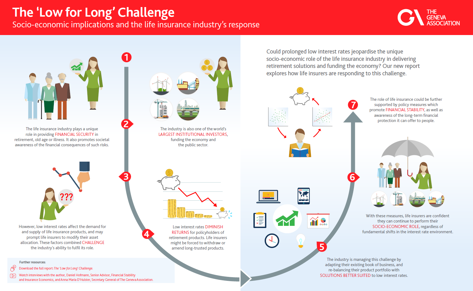 The 'Low for Long' Challenge infographic image